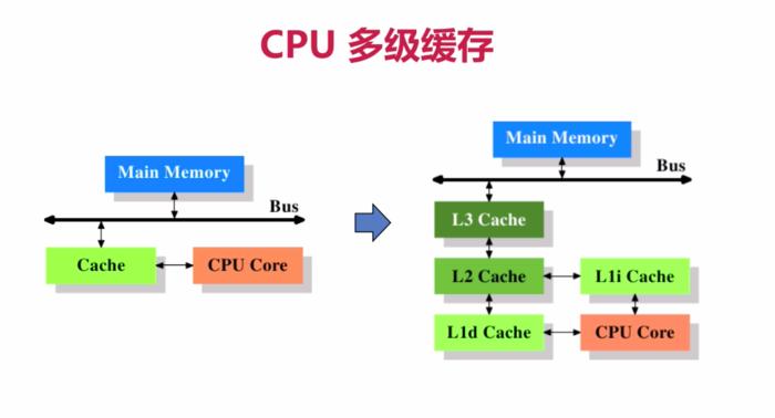 CPU 缓存架构
