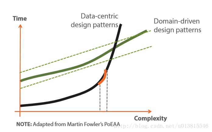 领域驱动设计复杂性比较