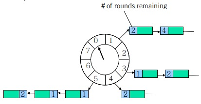 时间轮算法