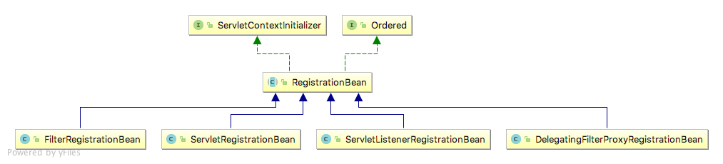 RegistrationBean