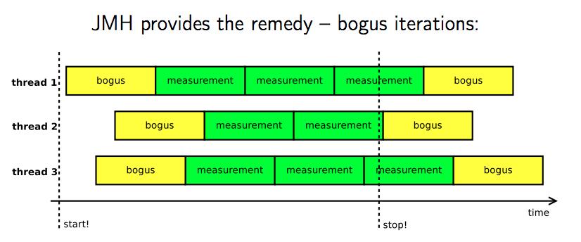 bogus iterations