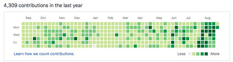 开源程序员的日常