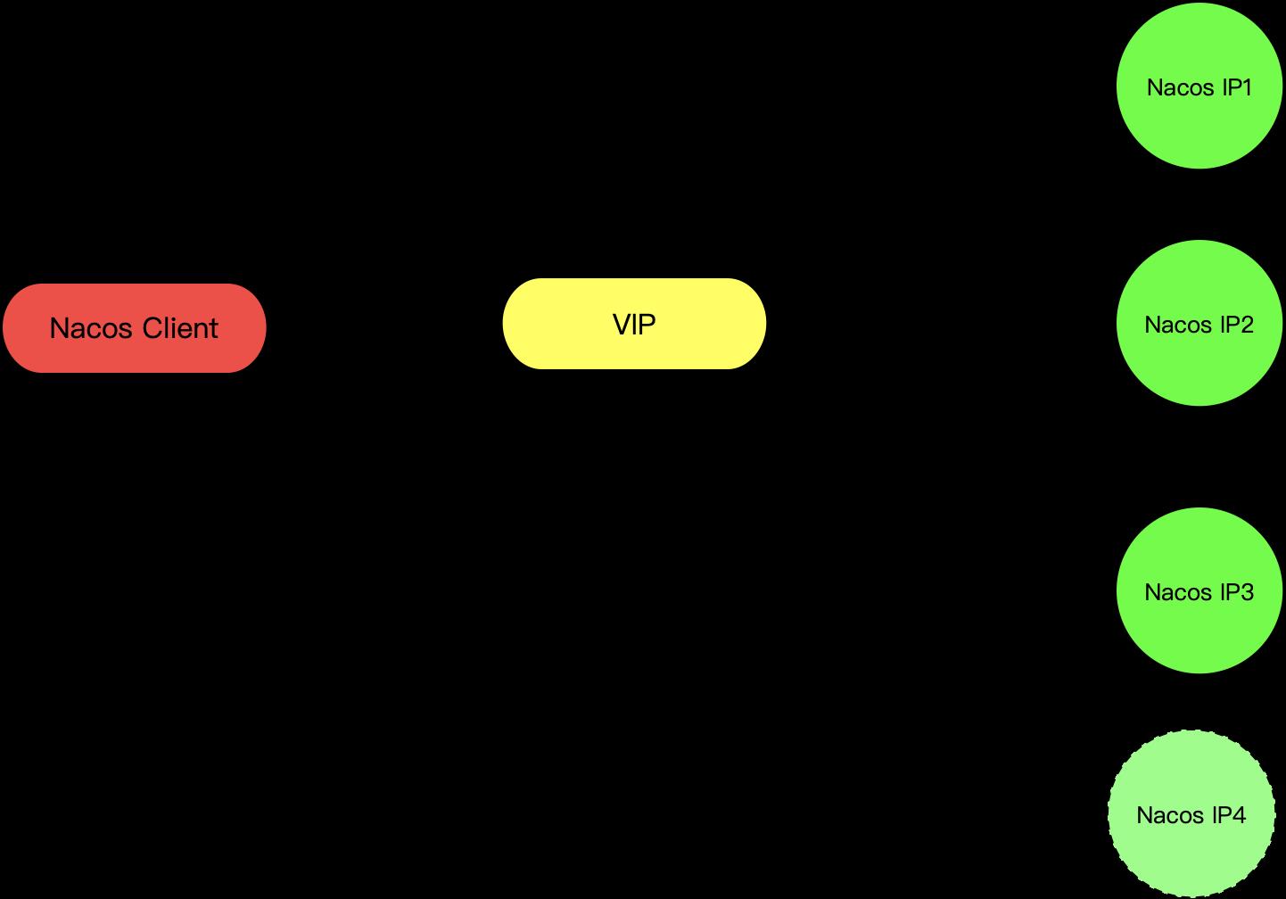VIP 模式