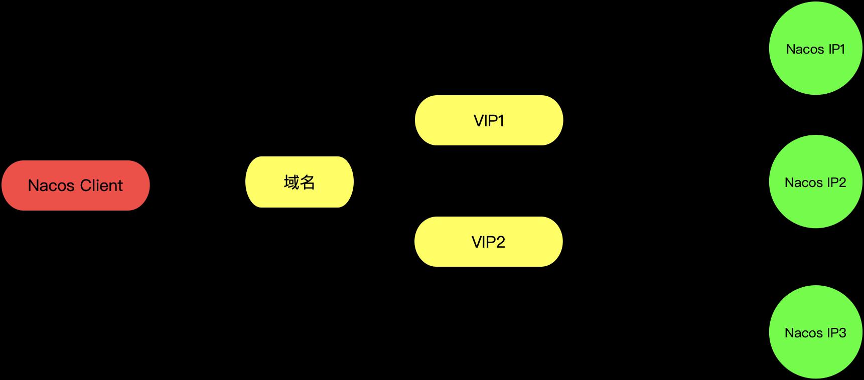 域名 VIP 模式