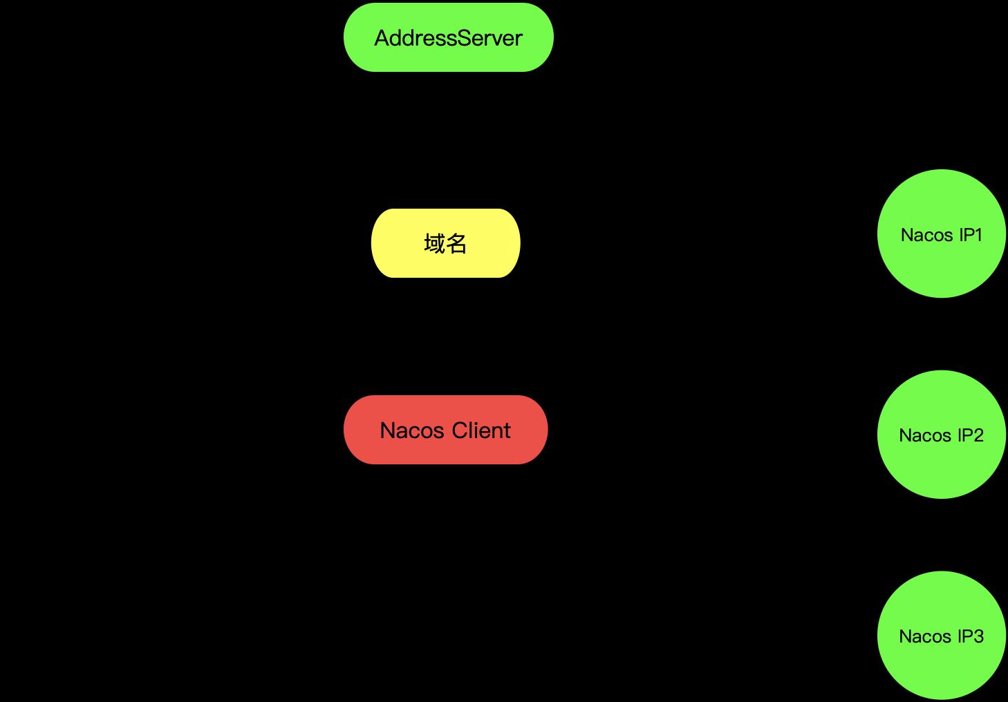地址服务器部署架构