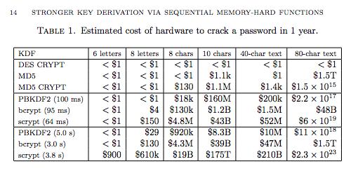 一年内破解如下算法所需要的硬件资源花费