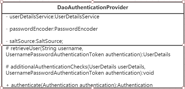 DaoAuthenticationProvider UML
