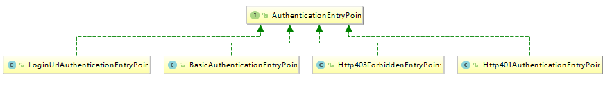 AuthenticationEntryPoint