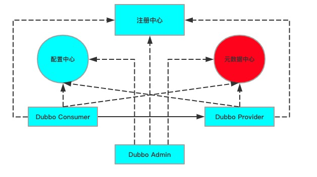 Dubbo 2.7 架构